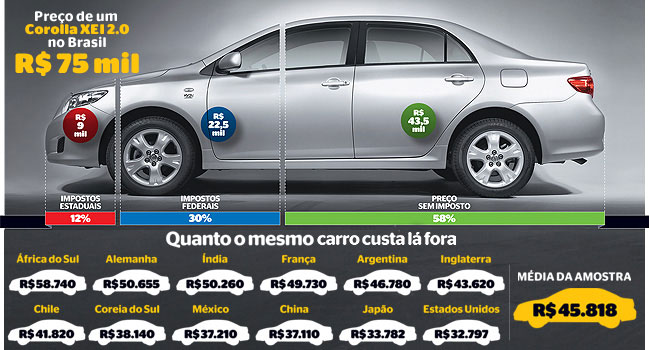 preço do toyota corolla - impostos no Brasil e o preço no mundo