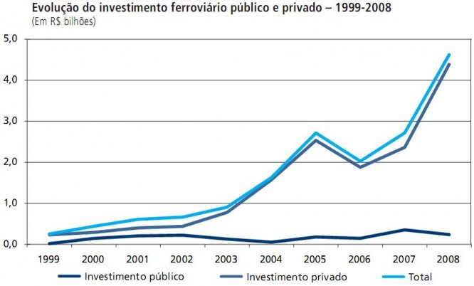 Evolução do investimento ferroviário público e privado