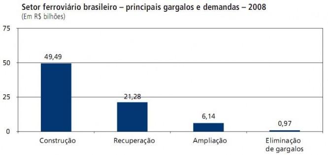 gargalos e demandas setor ferroviário brasil