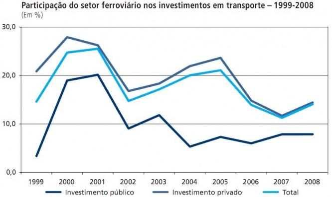 participação do setor ferroviário nos investimentos em transporte no Brasil