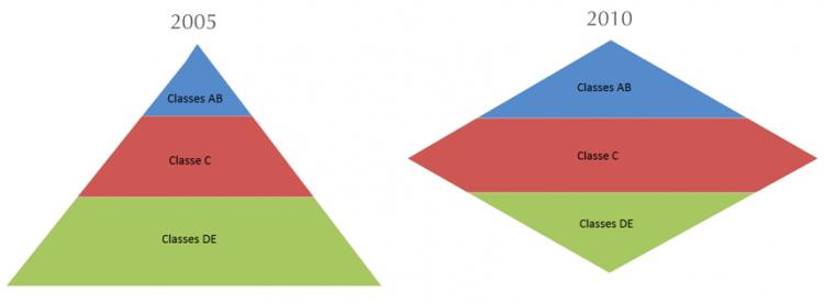 nova pirâmide das classes sociais no brasil 2005 e 2010