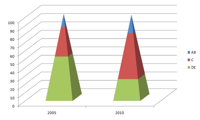 pirâmide das classes sociais no brasil em 2005 e 2010