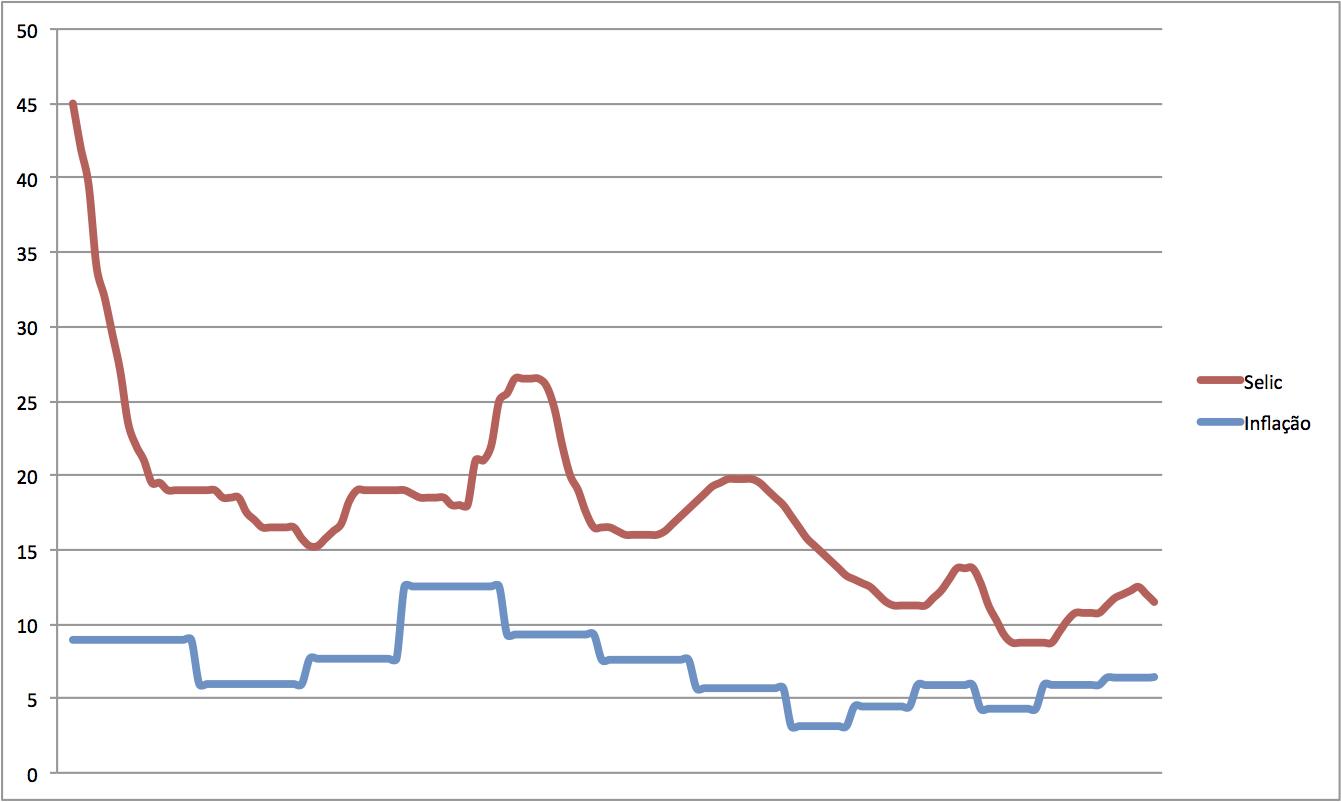 A relação entre os juros, a taxa Selic e a inflação